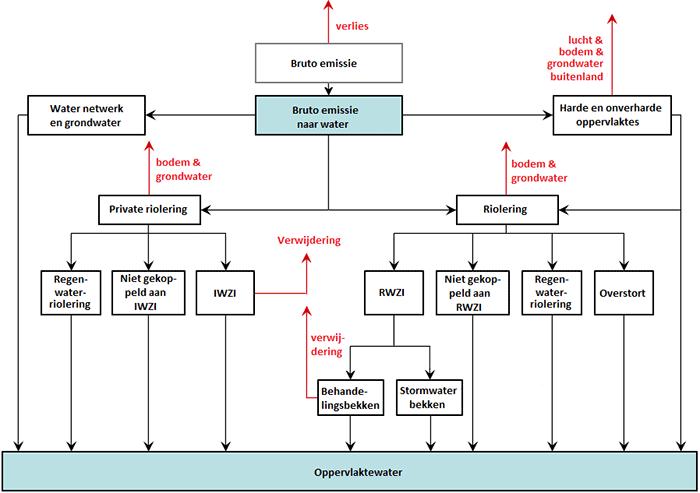 Stroomdiagram WEISS-model