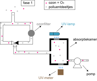 Automatische monitor ozon fase 1