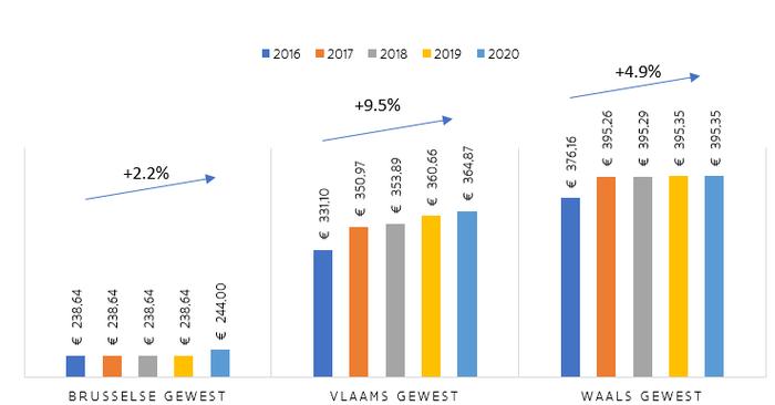 Grafiek - gebaseerd op gemiddeld gezin met een gemiddeld verbruik (2,3 pers. - 71 m³ / jaar)