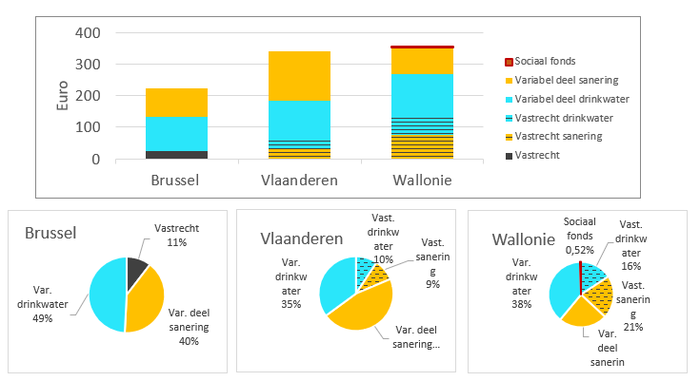 Vergelijking integrale waterfactuur gezin 2020 Brussel - Vlaanderen - Wallonie