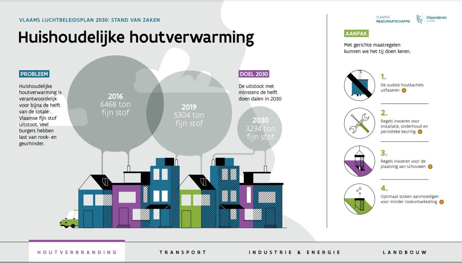 Emissies uit de huishoudelijke sector komen vooral van de gebouwenverwarming, vooral van de verbranding van hout in kachels en ketels.