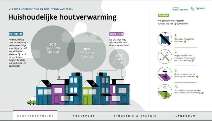 Infografiek Vlaams Luchtkwaliteitsplan emissies gebouwenverwarming