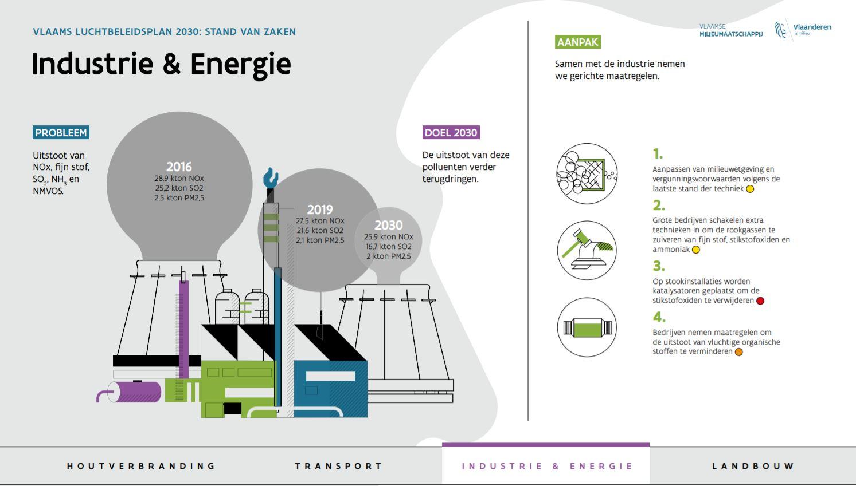 Er werden specifieke maatregelen uitgeschreven om het emissiereductiebeleid voor de industrie op basis van kosteneffectiviteitscriteria verder te zetten.