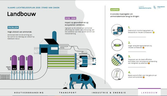 Infografiek Vlaams Luchtbeleidsplan landbouw 2021