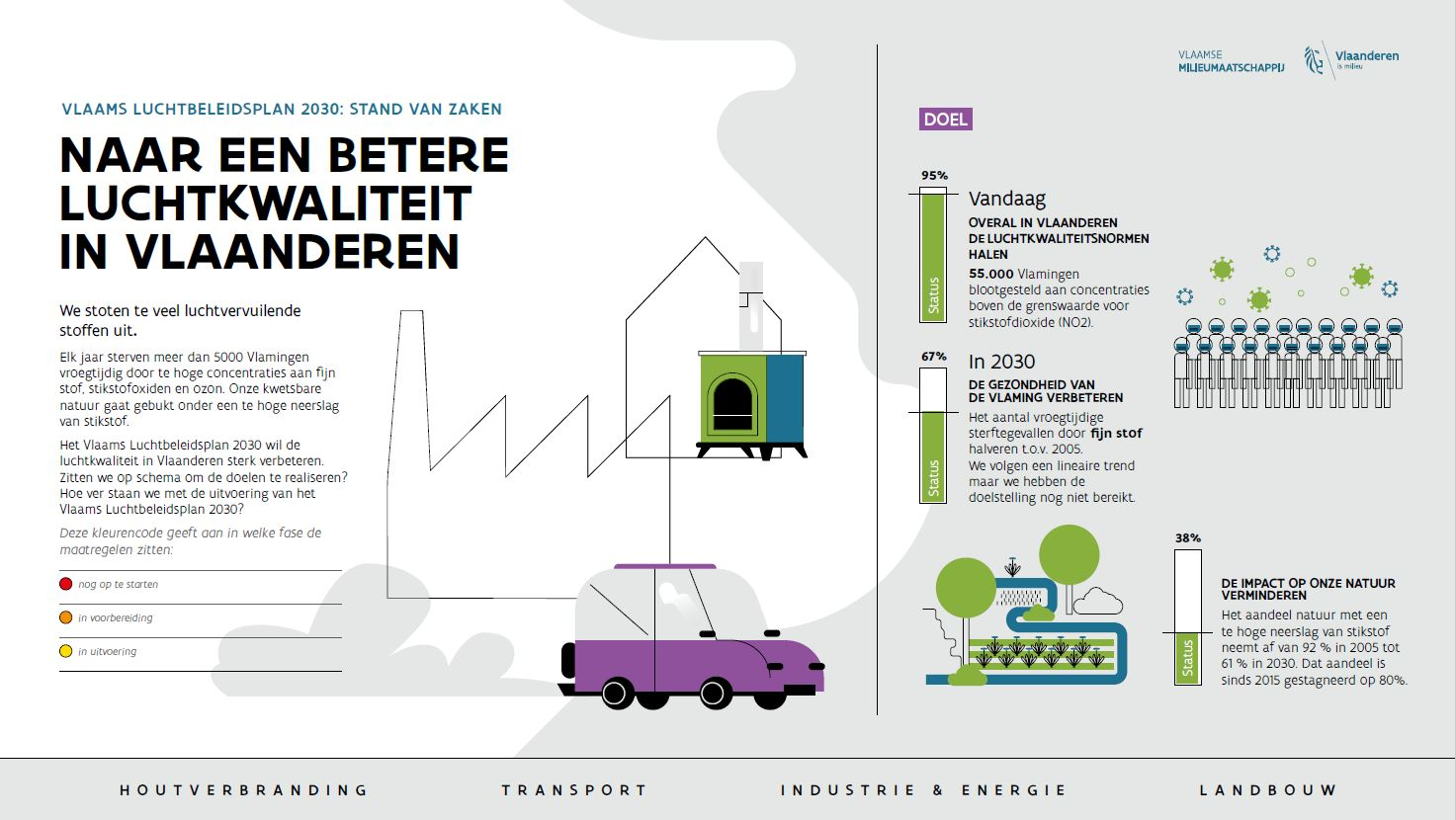 Het Vlaams Luchtkwaliteitsplan bevat doelstellingen en maatregelen om de luchtverontreiniging in Vlaanderen aan te pakken en zo de impact van luchtverontreiniging op onze gezondheid en het leefmilieu verder te verminderen.