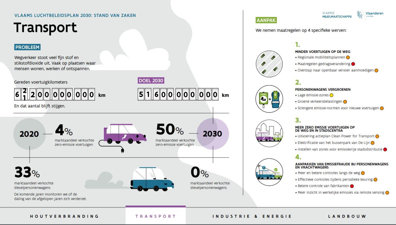 Het wegverkeer, vooral het dieselverkeer, neemt het grootste deel van de emissies in.