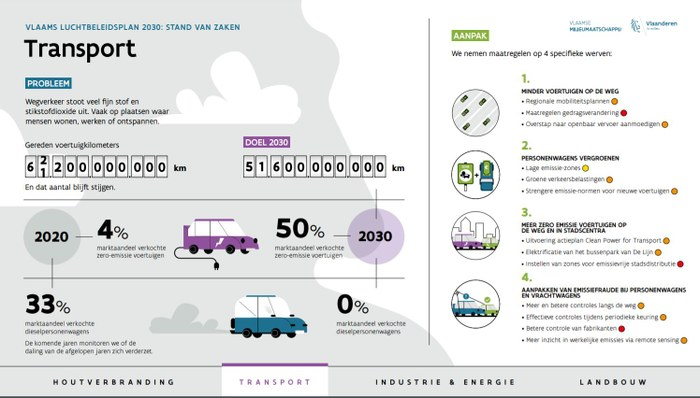 Infografiek Vlaams Luchtkwaliteitsplan transport 2021