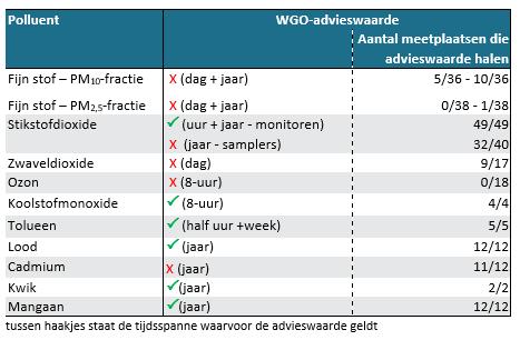 Meetplaatsen die WGO-advieswaarde halen