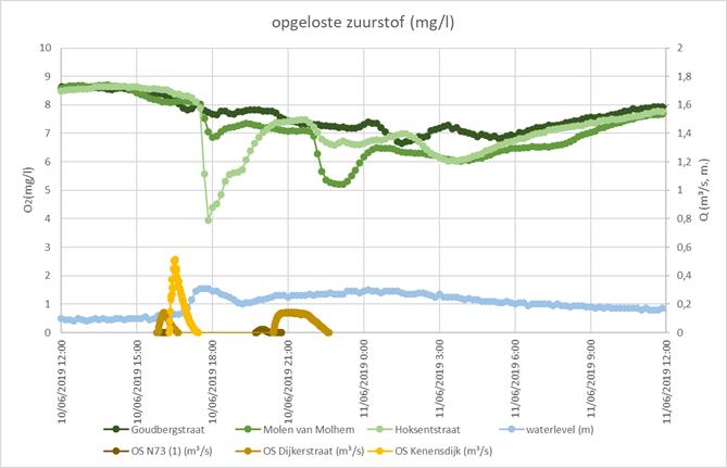 Grafiek van de meting met de multiparametersondes op de Dommel