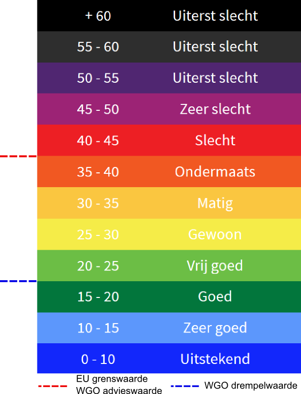 Kleurgradaties luchtkwaliteit