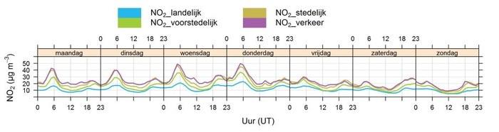 Dagverloop NO2-concentraties voor typegebieden tijdens coronamaatregelen (16 maart - 3 mei 2020)