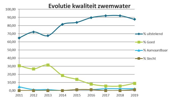 Evolutie kwaliteit zwemwater 2011-2019