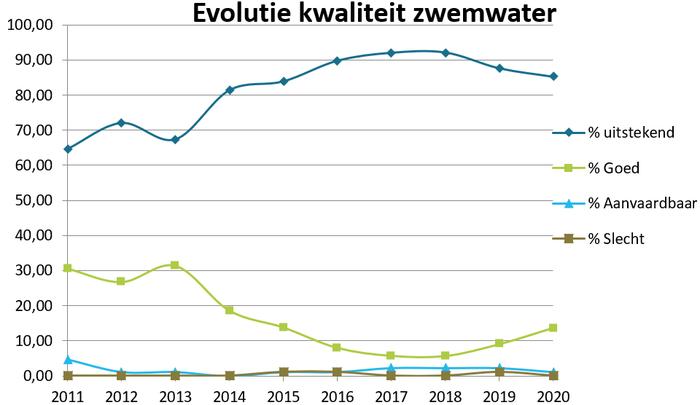Evolutie kwaliteit zwemwater 2011-2020