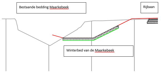 Maarkebeek 3