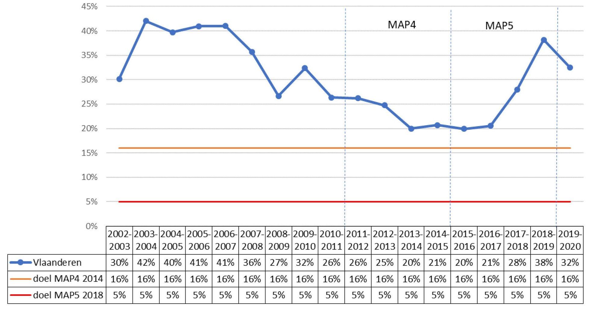 Percentage meetplaatsen in Vlaanderen