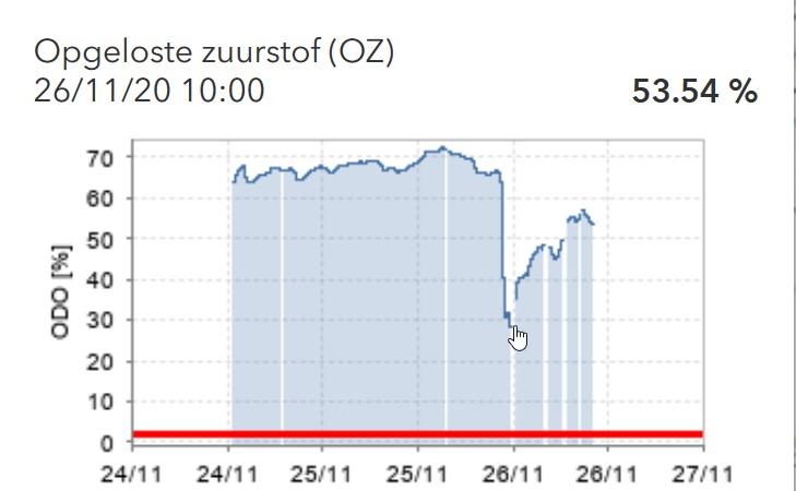 zuurstofconcentraties 26/11 Zwaanhofbeek
