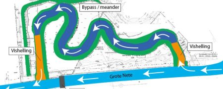 Nieuwe visdoorgang cruciaal voor vismigratie Grote Nete