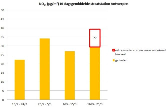 Vergelijking op grafiek meetresultaten voor en na de afkondiging maatregelen