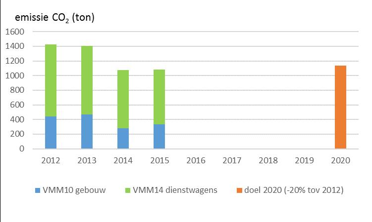 Toetsing resultaten 2015 aan het EMAS-engagement.