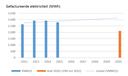 EMAS 2015 elektriciteit