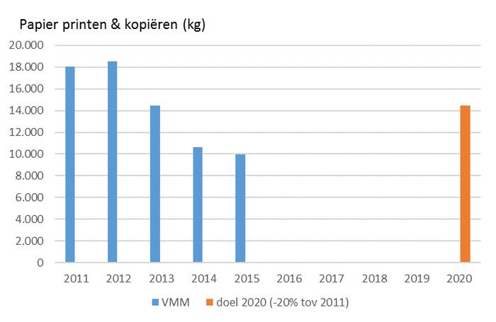 EMAS 2015 papierverbruik