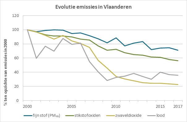 Evolutie emissies in Vlaanderen