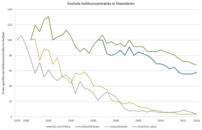 Evolutie immissies in Vlaanderen