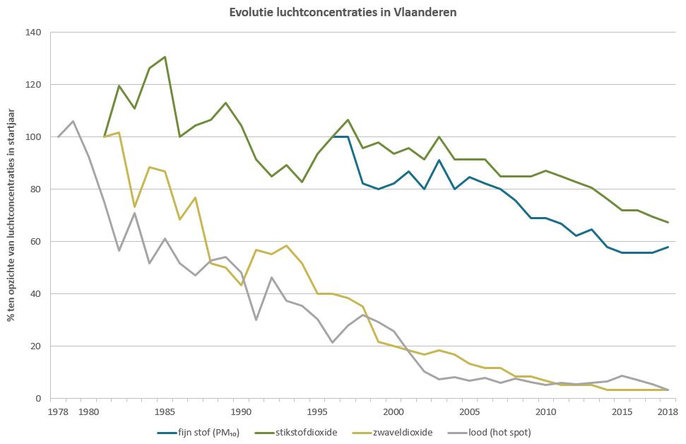 Evolutie immissies in Vlaanderen