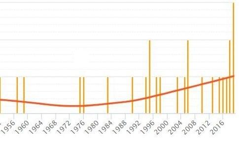 Grafiek hittestress 2