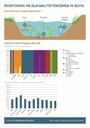 Monitoring milieukwaliteitsnormen in biota