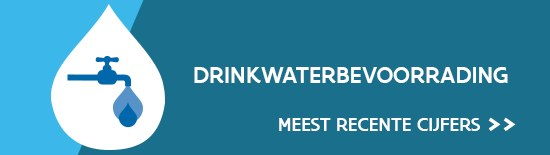 Banner drinkwaterindicator