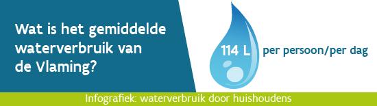 Waterverbruik bij huishoudens