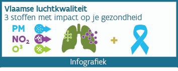 Infografiek luchtkwaliteit 2015