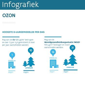 Infografiek ozon