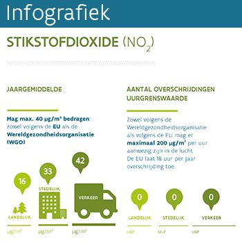 Infografiek stikstofdioxide