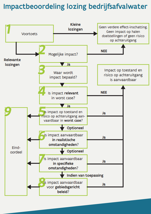 Stappenplan impactbeoordeling bedrijfsafvalwater