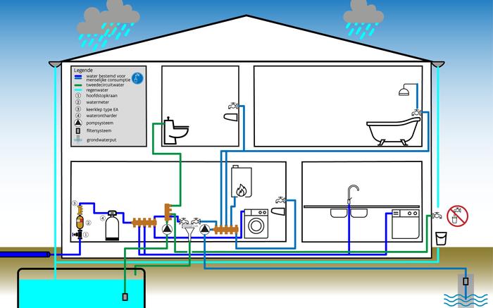 Tekening waterinstallaties