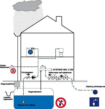 Schema bijvulling van regenwatertank met kraanwater (bron Technisch Reglement van Aquaflanders)