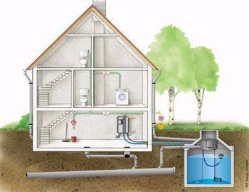Hergebruik regenwater