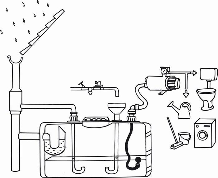 Hergebruik regenwater 2