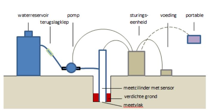 Constante druk door externe pomp