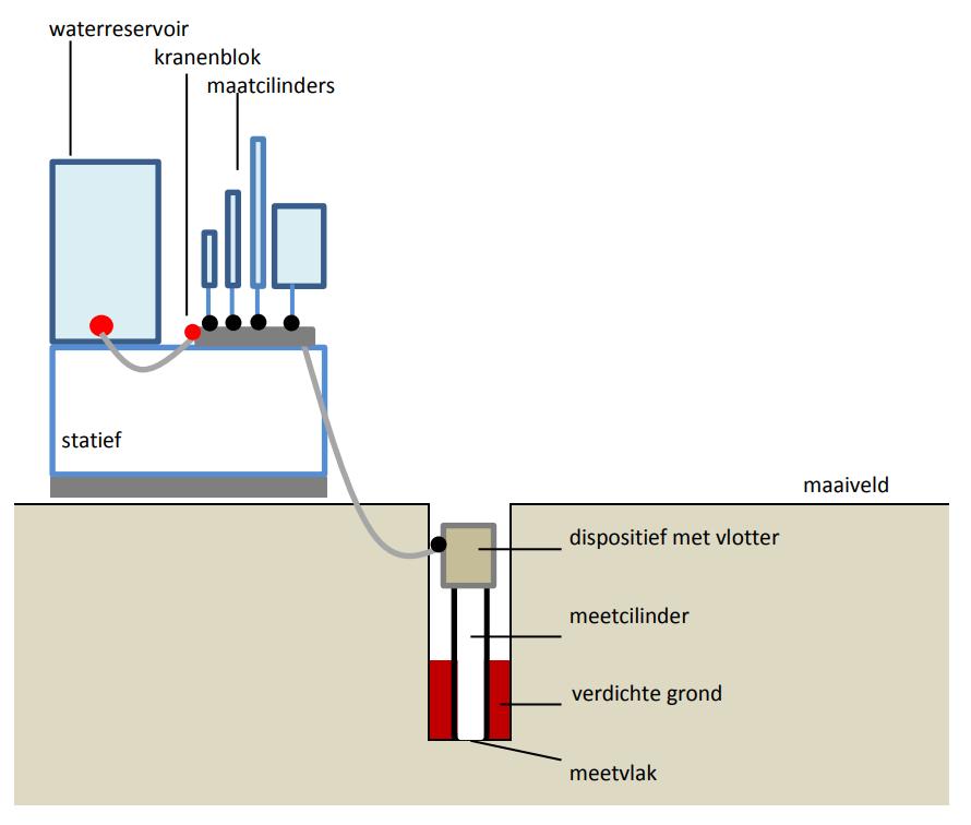 Constante druk door zwaartekracht en een waterkolom