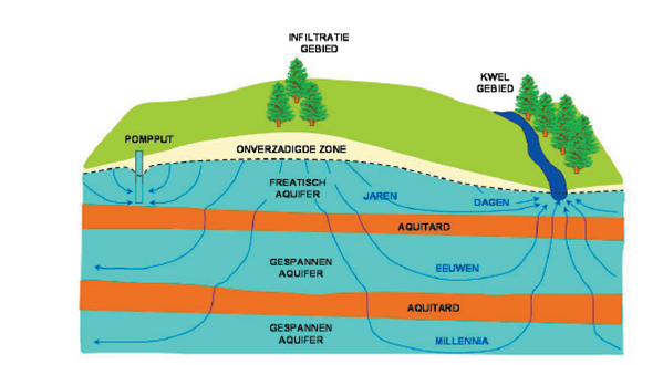 Grondwatersysteem