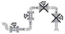 Figuur 8 uit code van goede praktijk meetinrichtingen voor opgepompt grondwater