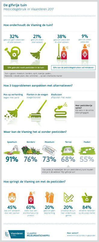 De gifvrije tuin - Pesticidengebruik in Vlaanderen 2017