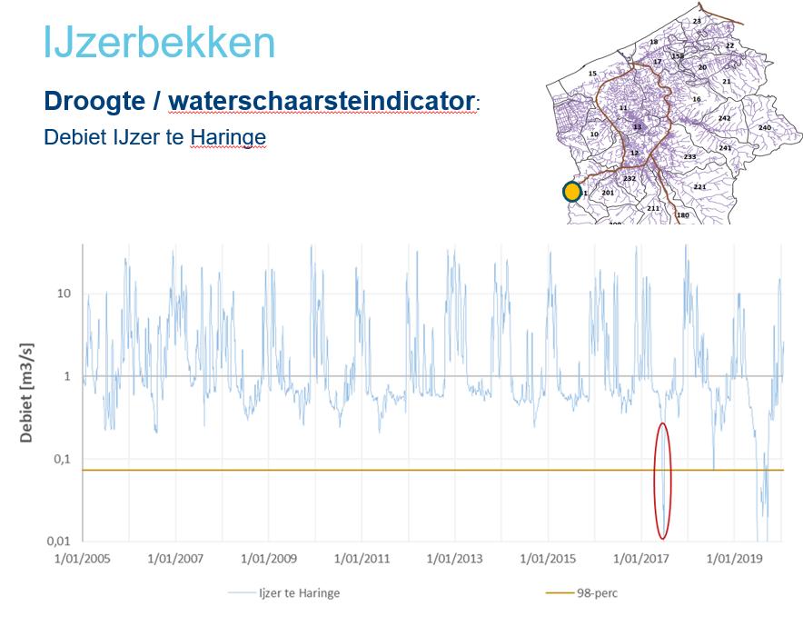 Voorbeeld waterschaarste-indicator