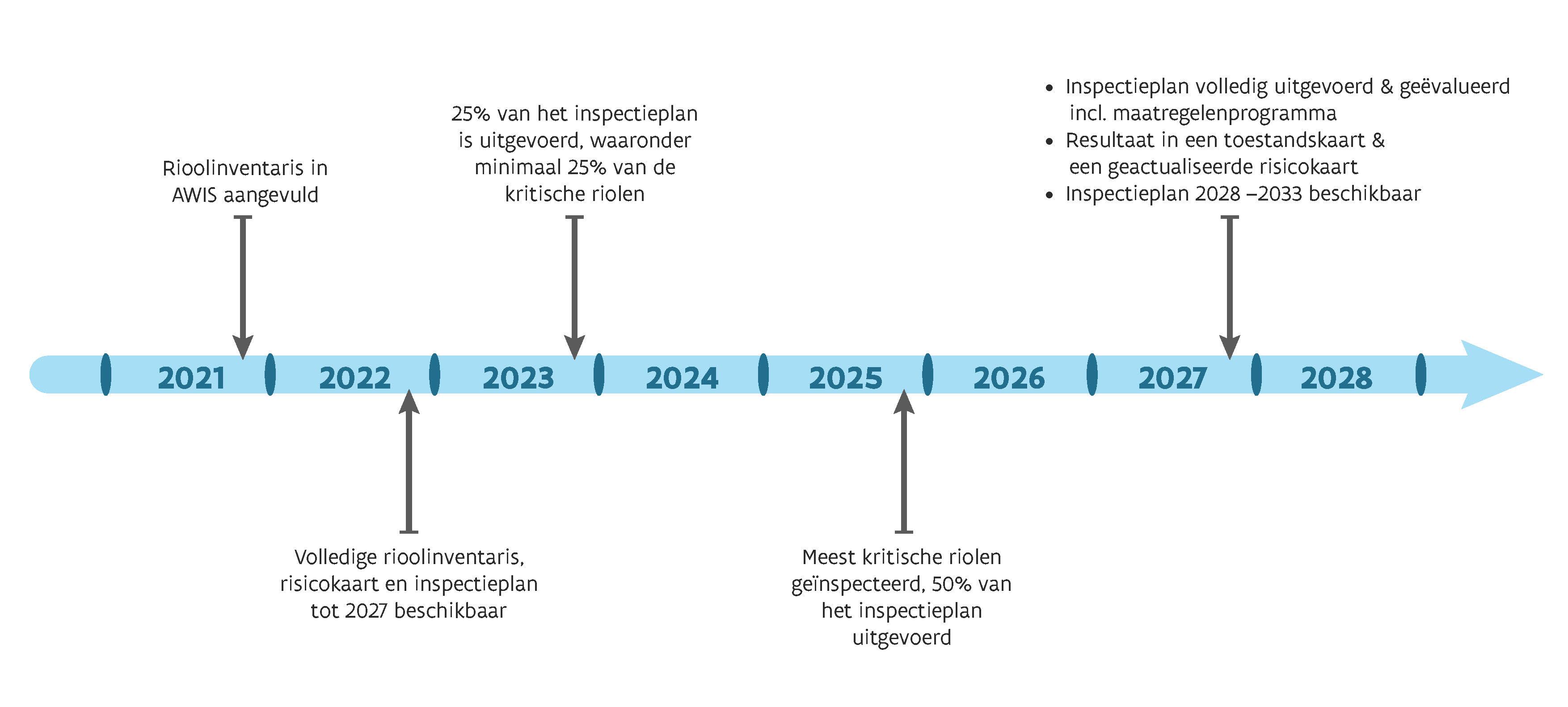 Overzicht belangrijkste stappen conceptnota Vlaamse Regering asset management