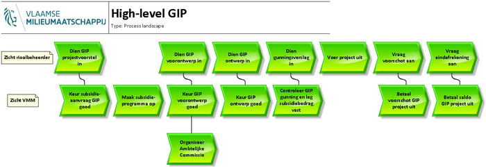 1. High-level GIP processen