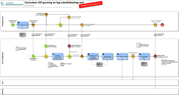 6. Controleer GIP gunning en leg subsidiebedrag vast