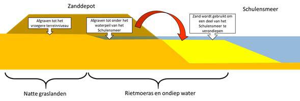 Illustratie over het afgraven van de zanddepots